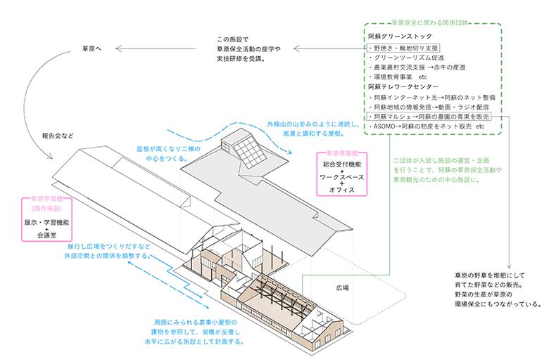 aso-diagram