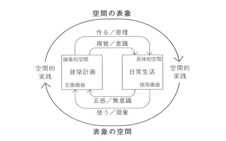 『空間の生産』概念図・建築編